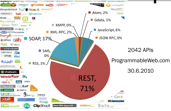 grafico de utilizacion de servicios web, rest 71 por ciento