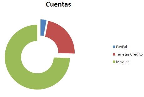grafica donde se muestra que hay muchas mas cuentas moviles