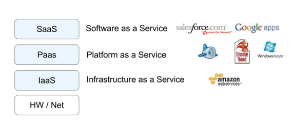 SaaS (Salesforce.com;Google apps) PaaS (Google App Engine, Engine Yard, Windows Azure); IaaS (Amazon Web Services)