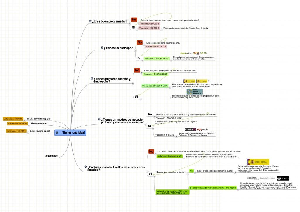 Grafico como implementar tu idea y lo que vale