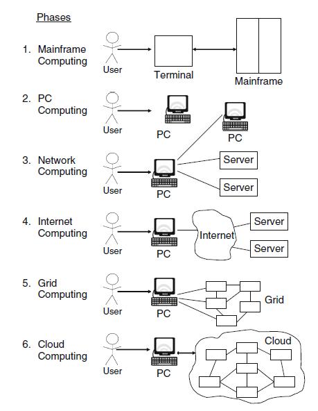 estilo_arquitecturas_cloud_computing