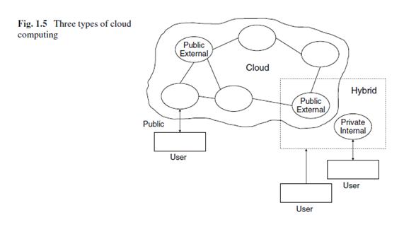 tipos depliegue cloud