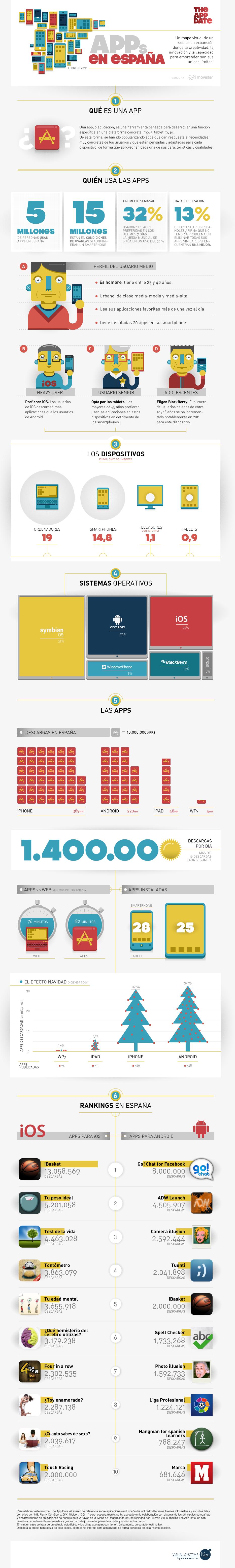 Infografia de resultados sobre dispositivos moviles y apps en españa
