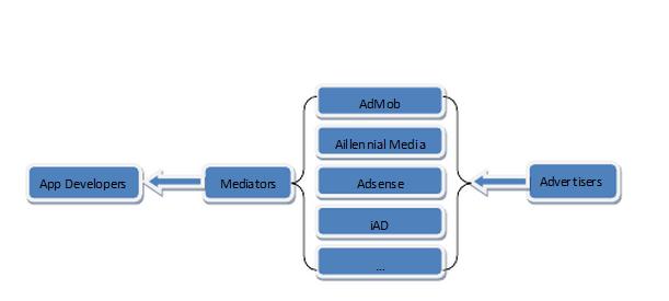 Imagen del funcionamiento de los mediadores